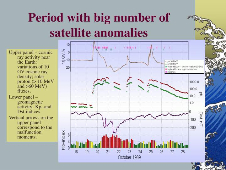 Period with big number of satellite anomalies