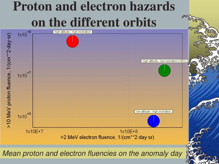 Proton and electron hazards