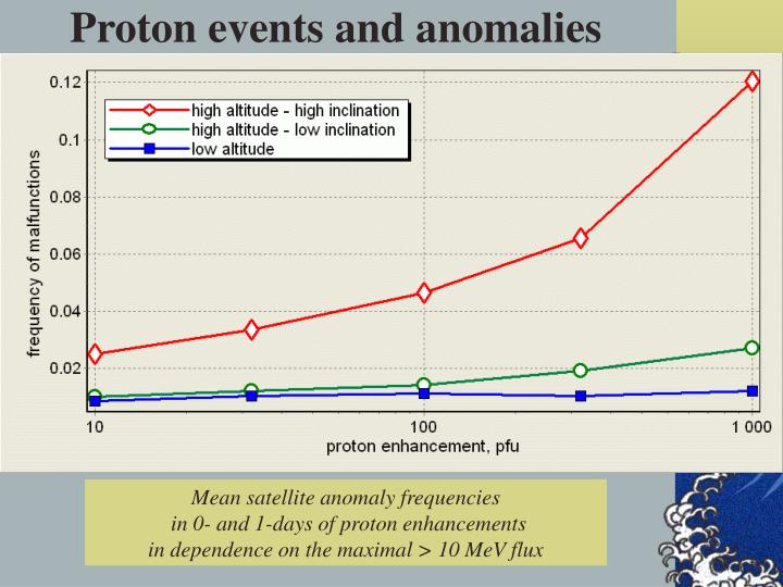 Proton events and anomalies