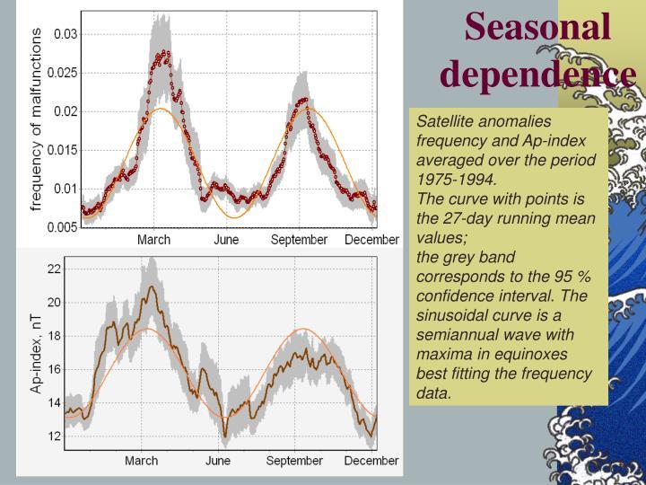 Seasonal dependence