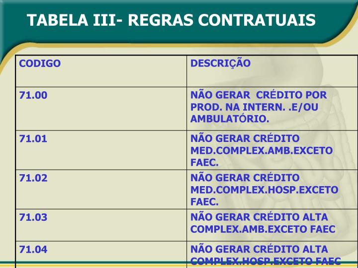 TABELA III- REGRAS CONTRATUAIS