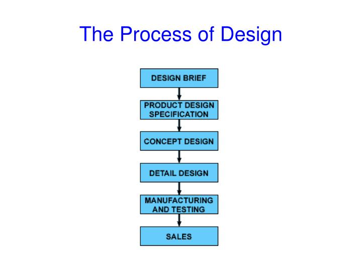 The Process of Design