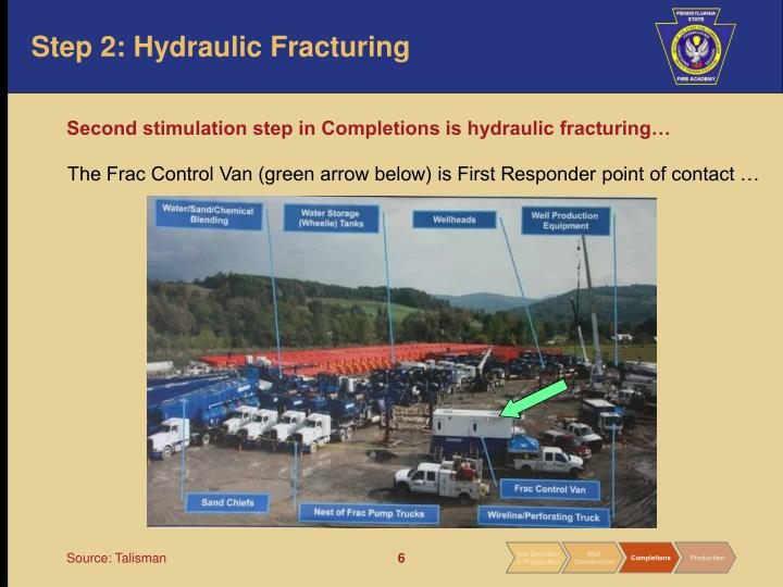 Step 2: Hydraulic Fracturing
