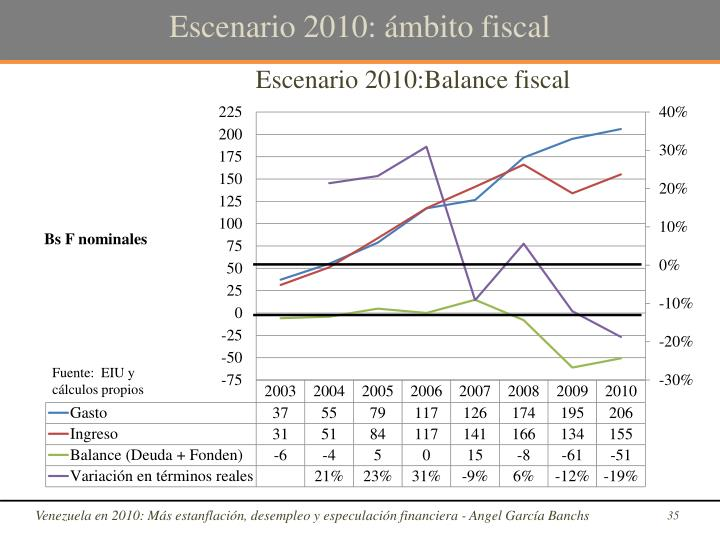 Escenario 2010: ámbito fiscal