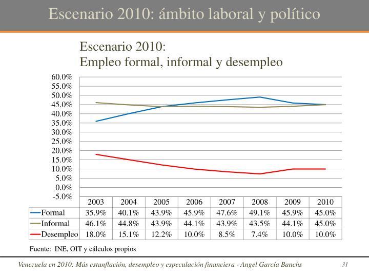 Escenario 2010: ámbito laboral y político