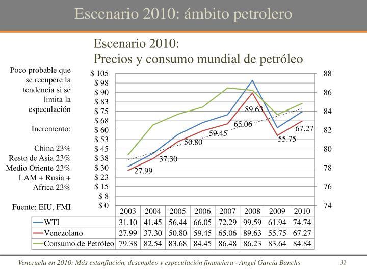 Escenario 2010: ámbito petrolero
