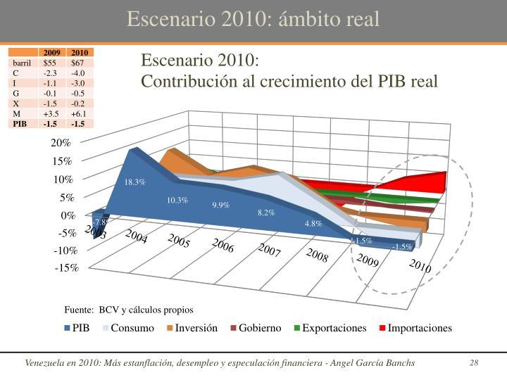 Escenario 2010: ámbito real