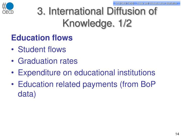 3. International Diffusion of Knowledge. 1/2