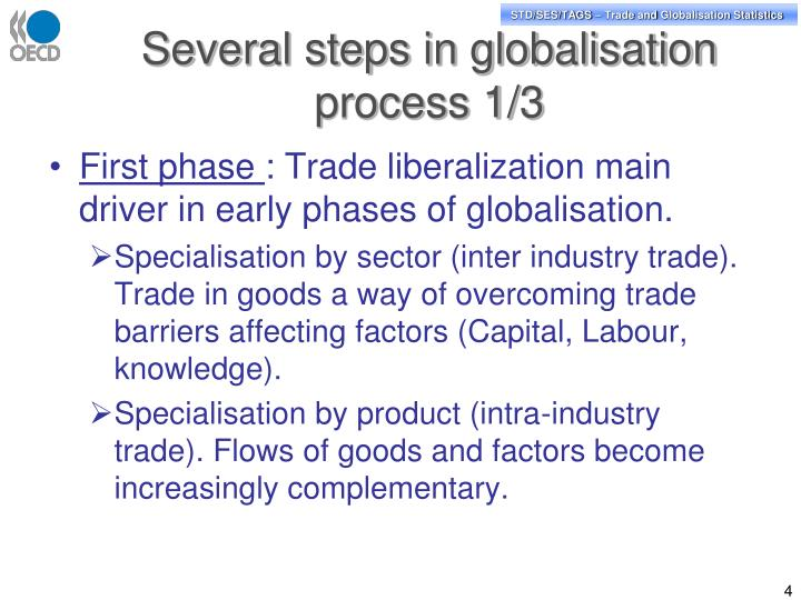 Several steps in globalisation process 1/3