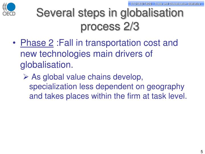 Several steps in globalisation process 2/3