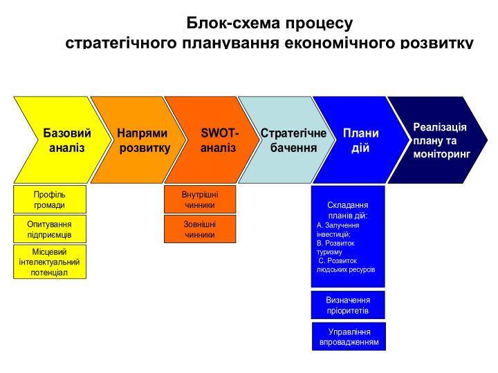 Блок-схема процесу