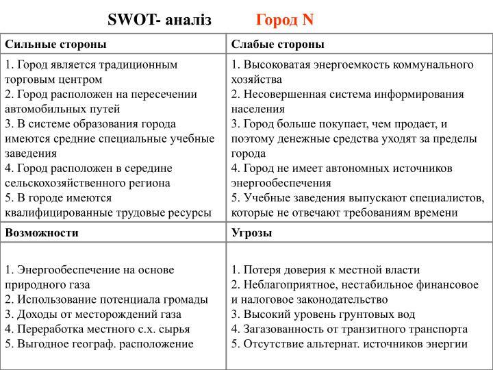 SWOT- аналіз