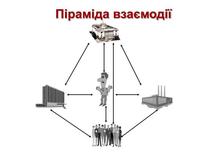 Піраміда взаємодії