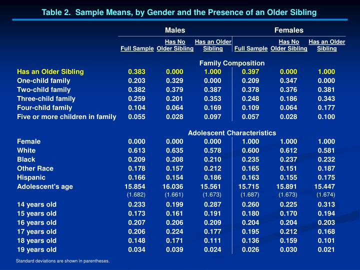 Table 2.  Sample Means, by Gender and the Presence of an Older Sibling