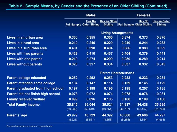 Table 2.  Sample Means, by Gender and the Presence of an Older Sibling (Continued)