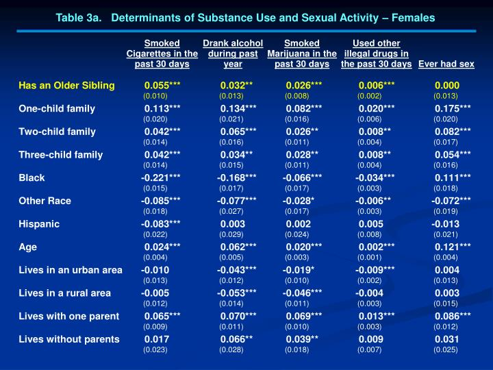Table 3a.   Determinants of Substance Use and Sexual Activity – Females