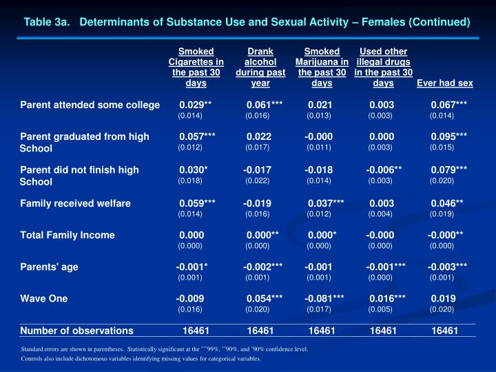 Table 3a.   Determinants of Substance Use and Sexual Activity – Females (Continued)