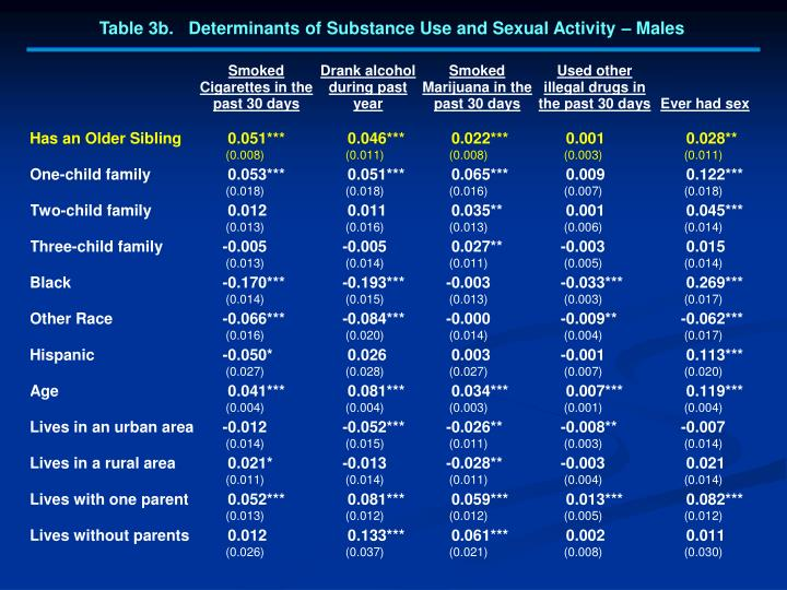 Table 3b.   Determinants of Substance Use and Sexual Activity – Males