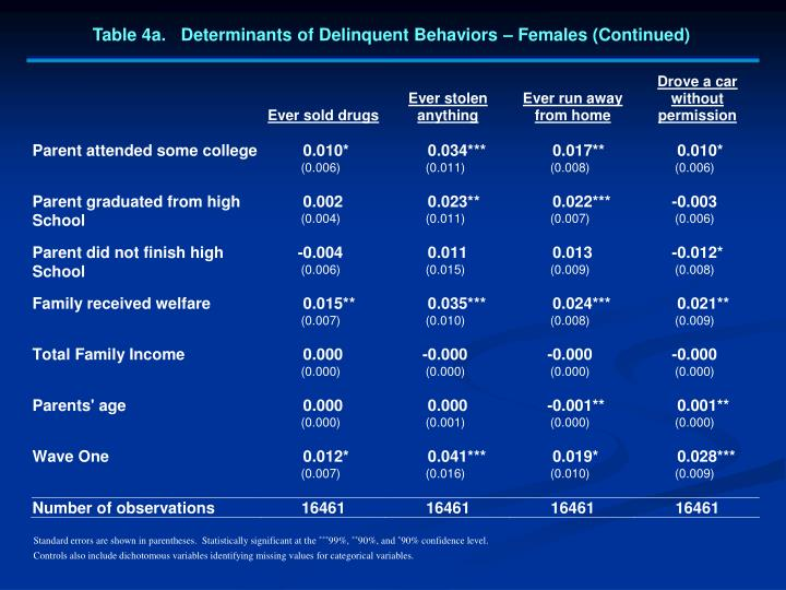 Table 4a.   Determinants of Delinquent Behaviors – Females (Continued)