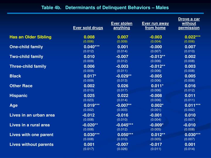 Table 4b.   Determinants of Delinquent Behaviors – Males