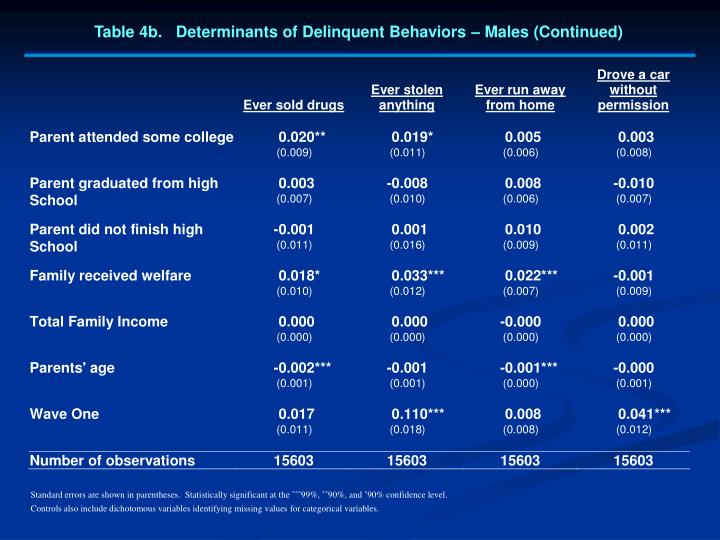Table 4b.   Determinants of Delinquent Behaviors – Males (Continued)