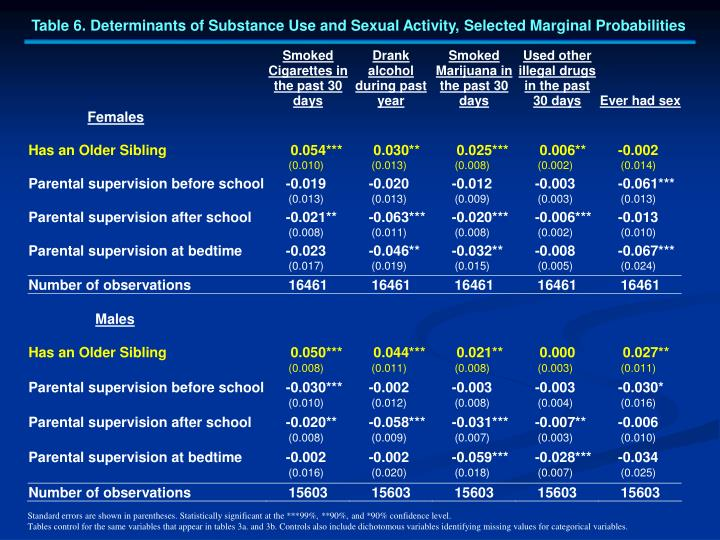 Table 6. Determinants of Substance Use and Sexual Activity, Selected Marginal Probabilities