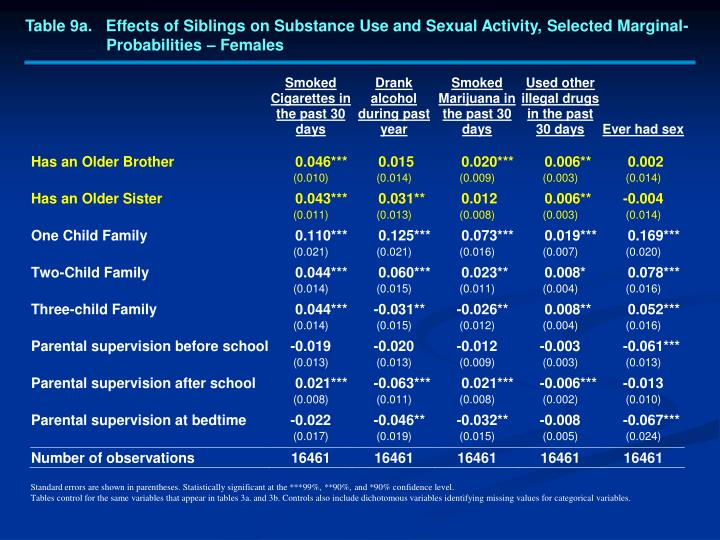 Table 9a.   Effects of Siblings on Substance Use and Sexual Activity, Selected Marginal-