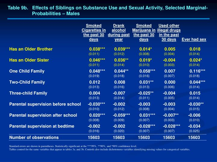 Table 9b.   Effects of Siblings on Substance Use and Sexual Activity, Selected Marginal-
