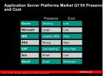 application server platforms market q1 05 presence and cost