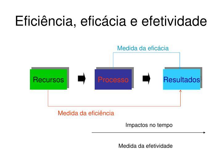 Medida da eficácia