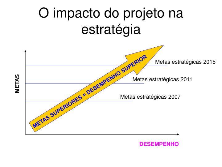 O impacto do projeto na estratégia
