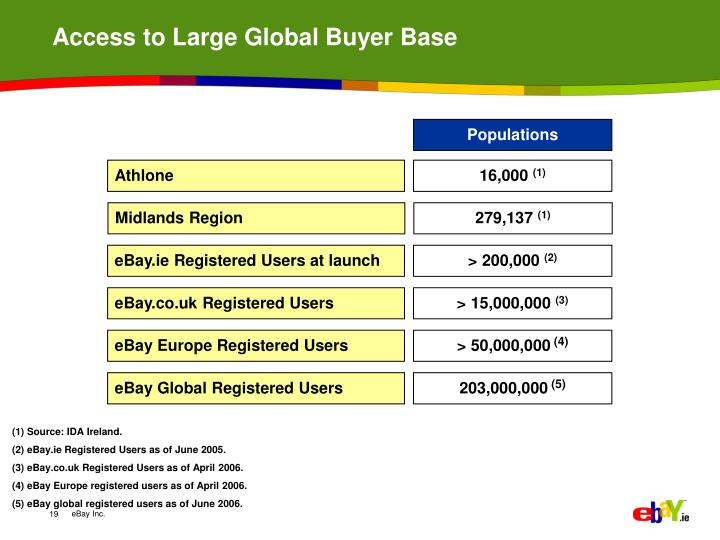 Access to Large Global Buyer Base