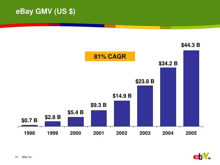 eBay GMV (US $)