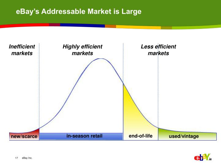 eBay's Addressable Market is Large