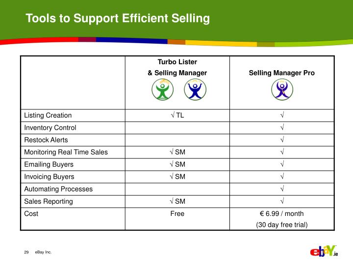 Tools to Support Efficient Selling