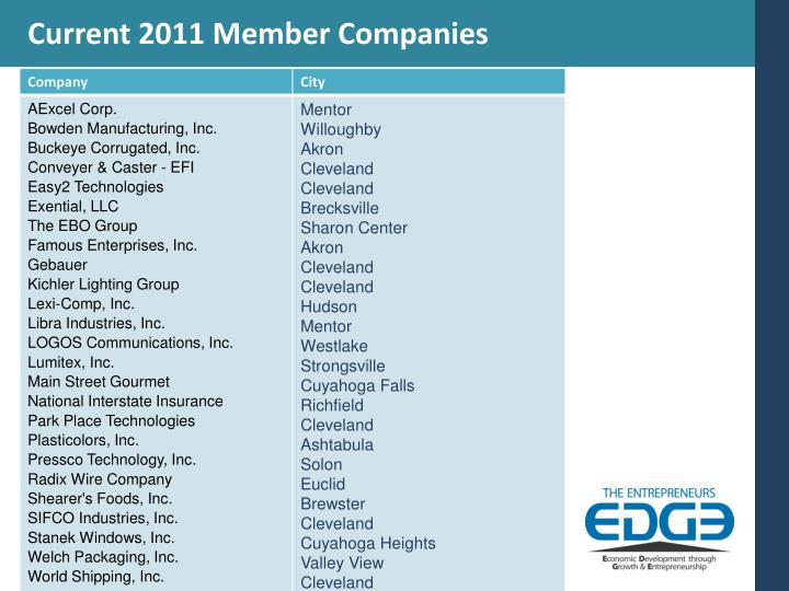 Current 2011 Member Companies