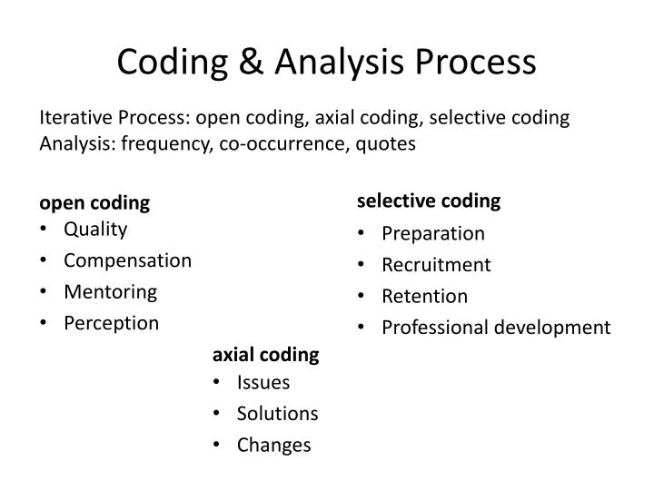 Coding & Analysis Process
