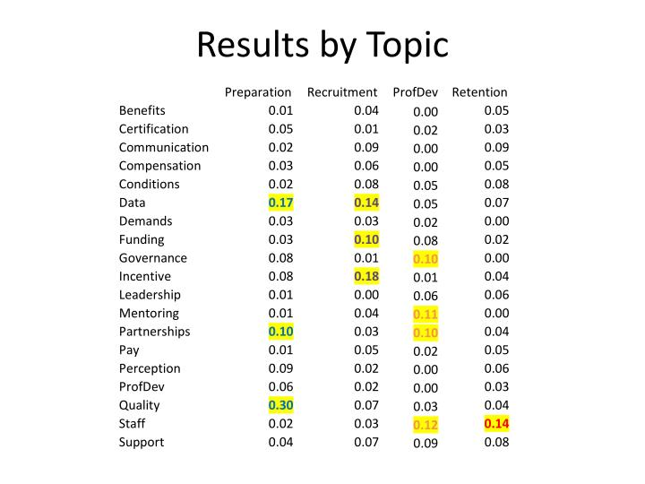 Results by Topic
