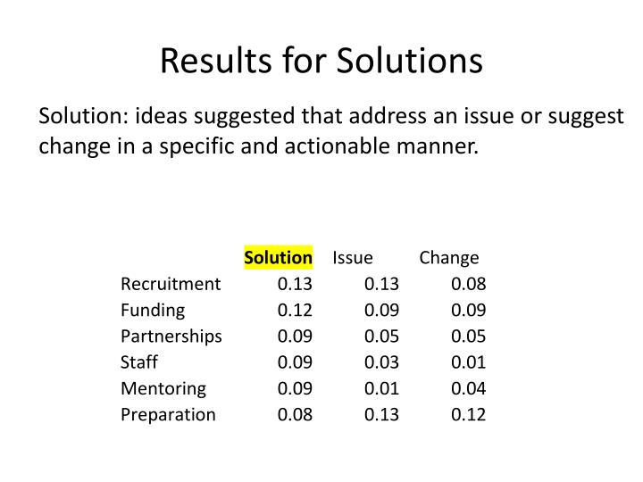 Results for Solutions