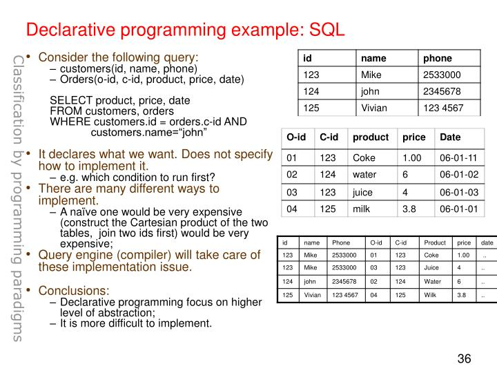 Declarative programming example: SQL