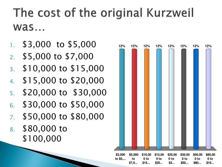 The cost of the original