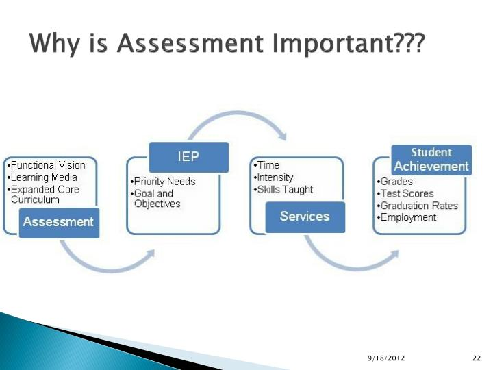 Why is Assessment Important???