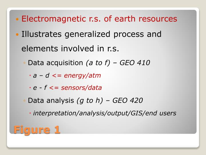 Electromagnetic r.s. of earth resources