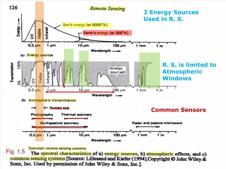 2 Energy Sources Used in R. S.