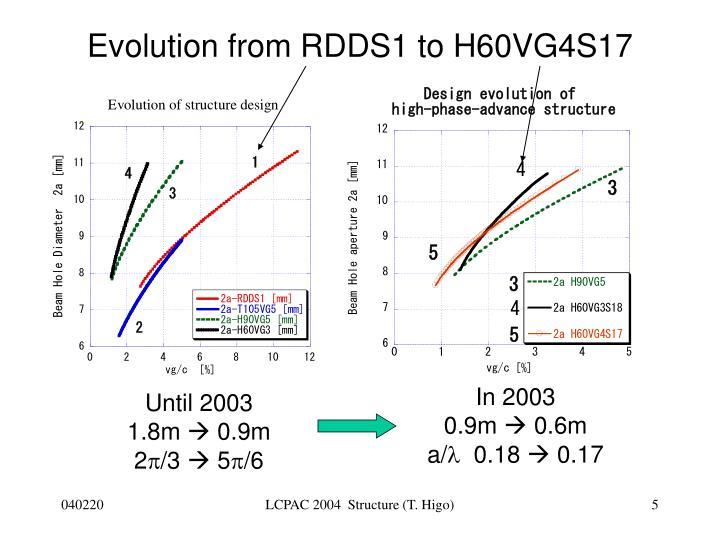 Evolution from RDDS1 to H60VG4S17