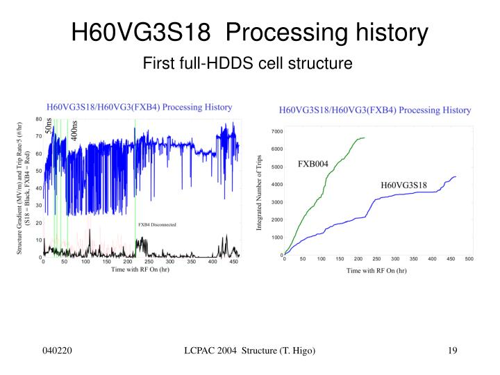 H60VG3S18  Processing history
