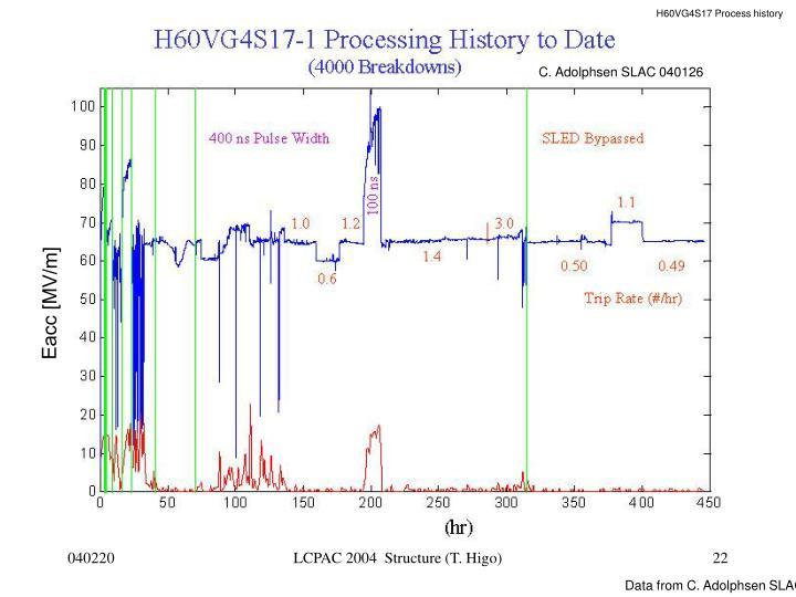 H60VG4S17 Process history