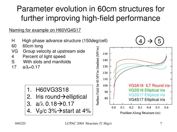 Parameter evolution in 60cm structures for further improving high-field performance