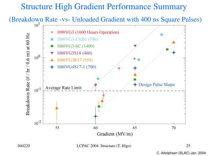 Structure High Gradient Performance Summary
