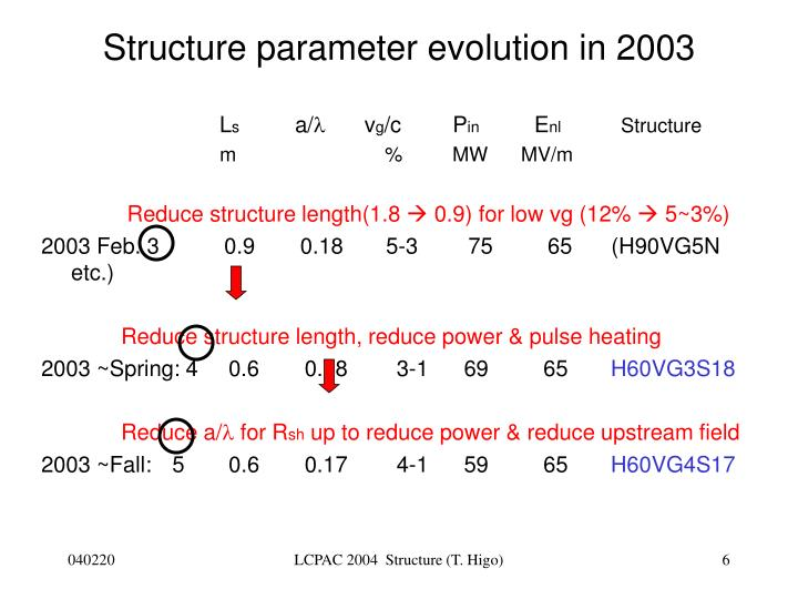 Structure parameter evolution in 2003